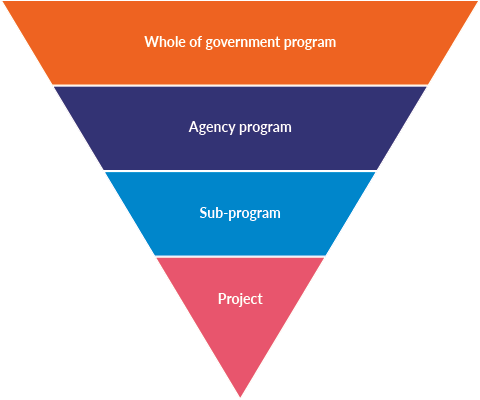 Inverted pyramid image